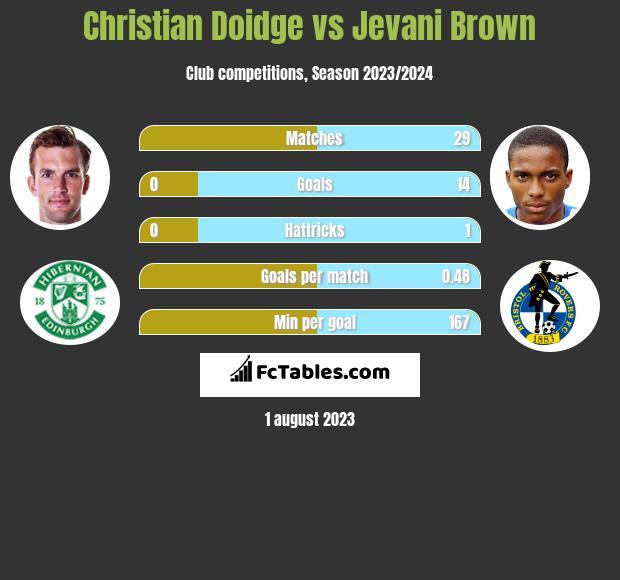 Christian Doidge vs Jevani Brown h2h player stats