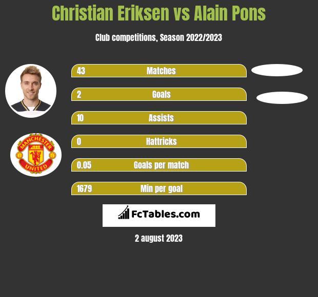 Christian Eriksen vs Alain Pons h2h player stats