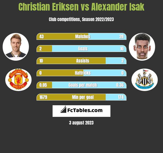 Christian Eriksen vs Alexander Isak h2h player stats