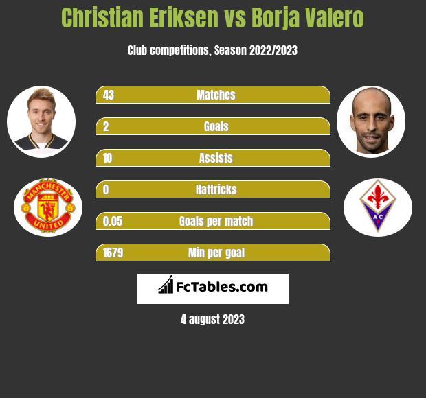 Christian Eriksen vs Borja Valero infographic