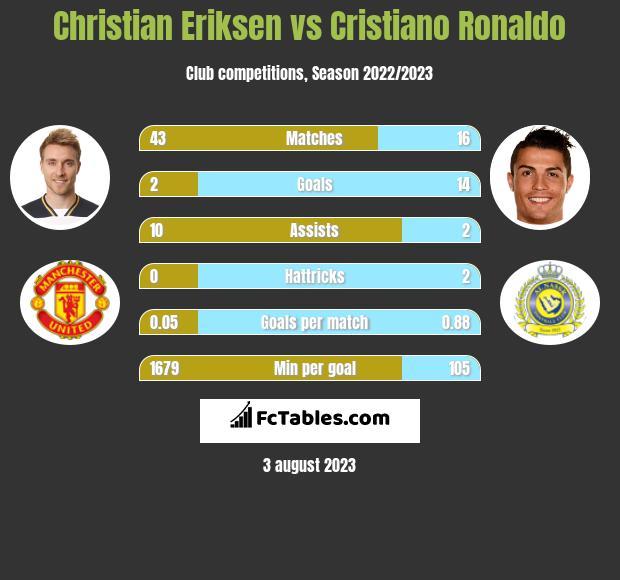 Christian Eriksen vs Cristiano Ronaldo