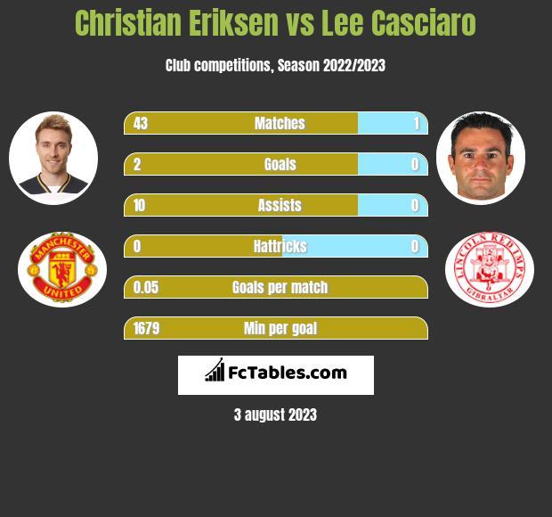 Christian Eriksen vs Lee Casciaro h2h player stats