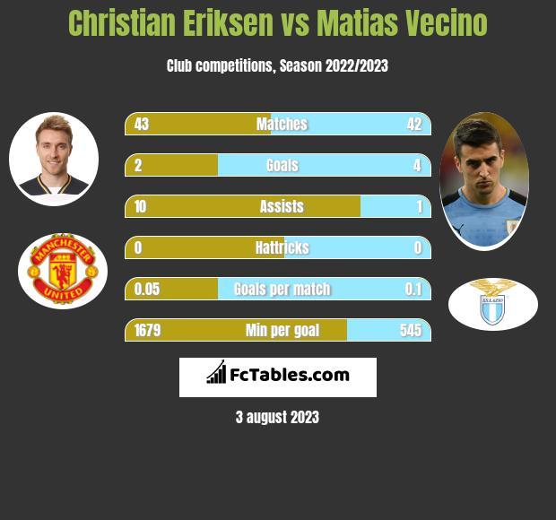 Christian Eriksen vs Matias Vecino infographic