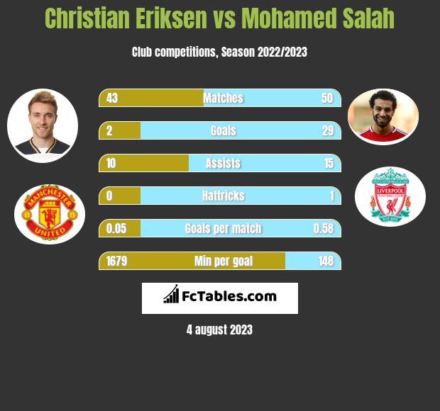 Christian Eriksen vs Mohamed Salah
