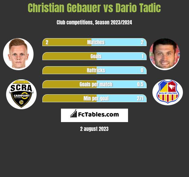 Christian Gebauer vs Dario Tadic h2h player stats