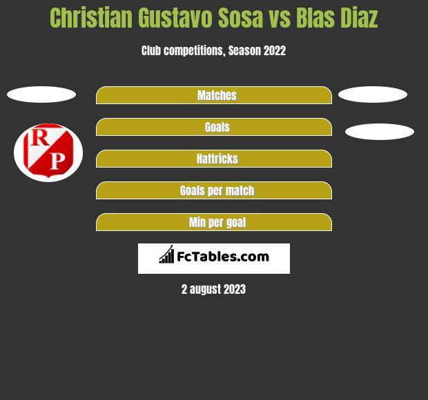 Christian Gustavo Sosa vs Blas Diaz h2h player stats