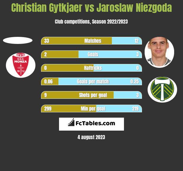 Christian Gytkjaer vs Jaroslaw Niezgoda h2h player stats