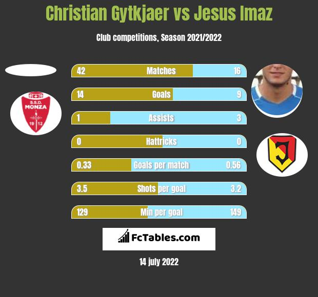Christian Gytkjaer vs Jesus Imaz h2h player stats