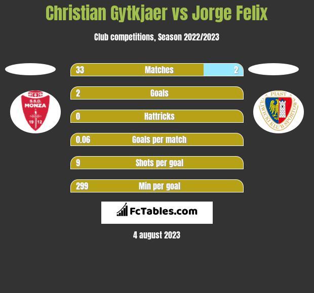 Christian Gytkjaer vs Jorge Felix h2h player stats