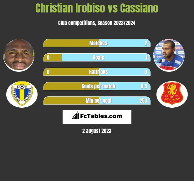 Christian Irobiso vs Cassiano h2h player stats