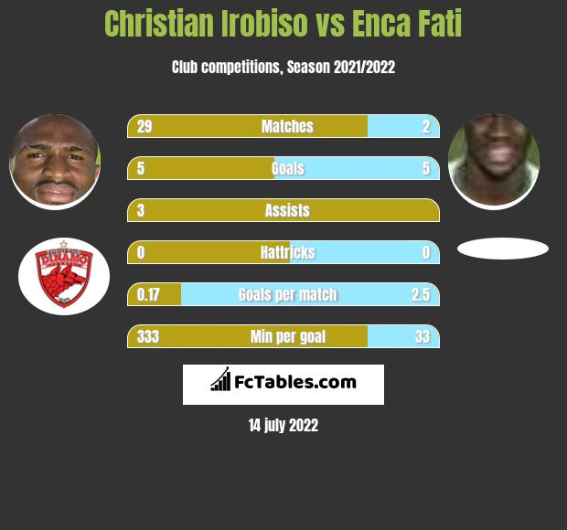 Christian Irobiso vs Enca Fati infographic