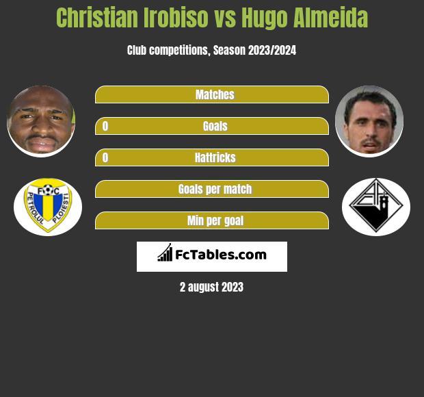 Christian Irobiso vs Hugo Almeida h2h player stats