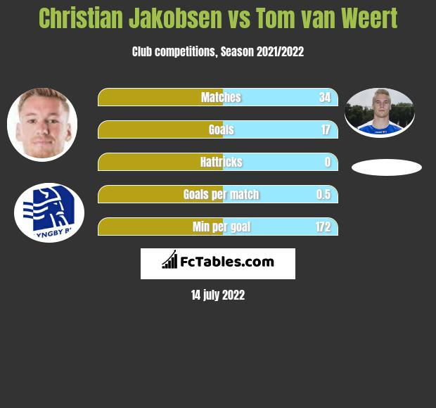 Christian Jakobsen vs Tom van Weert infographic