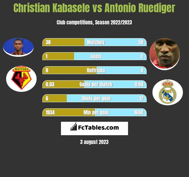 Christian Kabasele vs Antonio Ruediger infographic