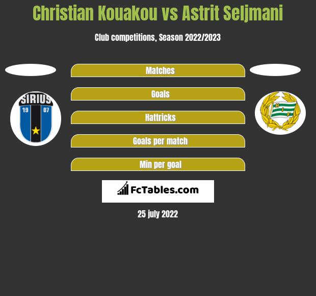 Christian Kouakou vs Astrit Seljmani h2h player stats