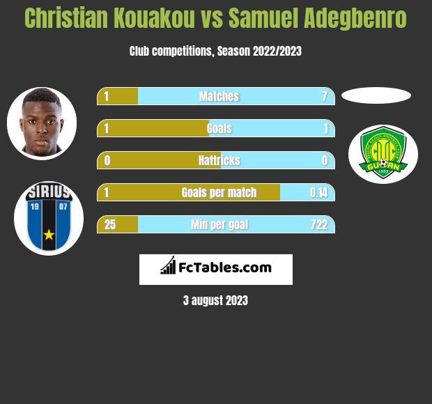 Christian Kouakou vs Samuel Adegbenro h2h player stats