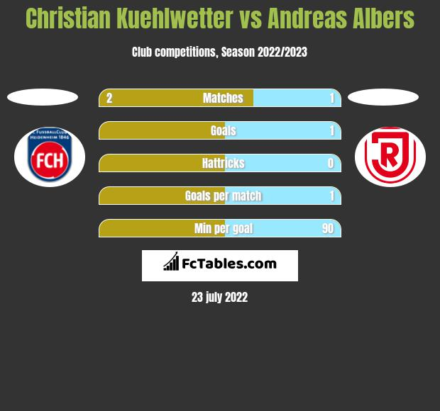 Christian Kuehlwetter vs Andreas Albers h2h player stats