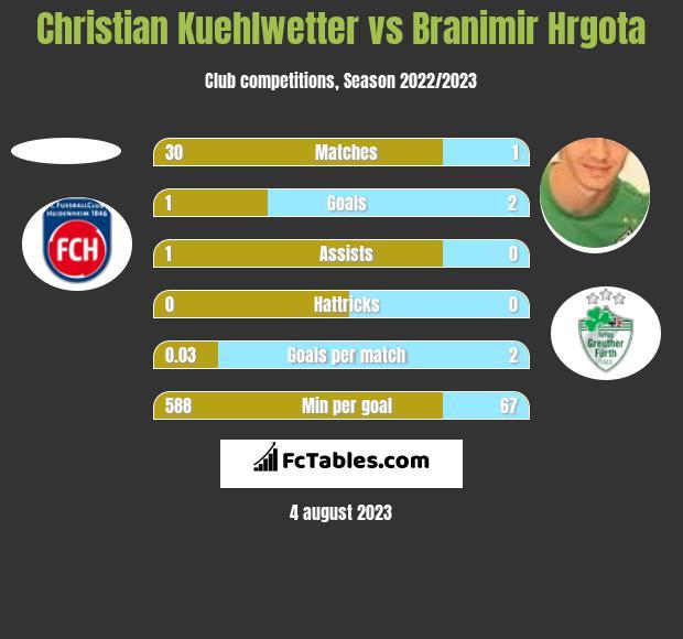 Christian Kuehlwetter vs Branimir Hrgota h2h player stats