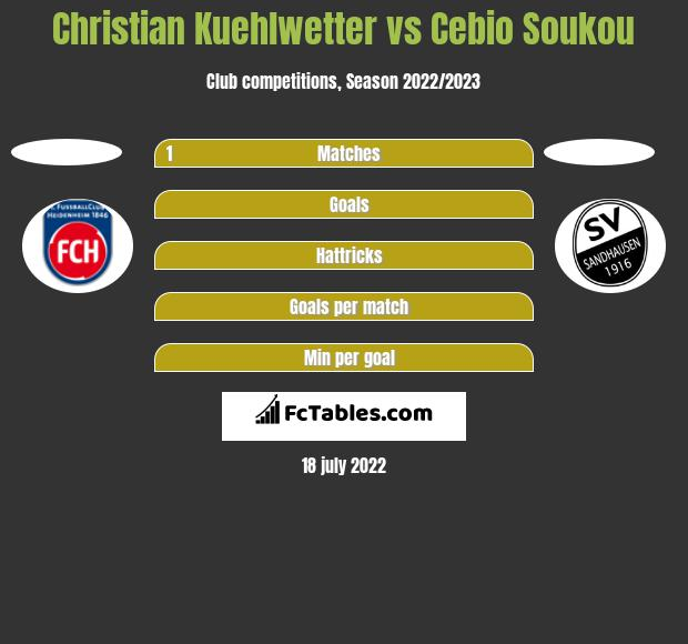 Christian Kuehlwetter vs Cebio Soukou h2h player stats