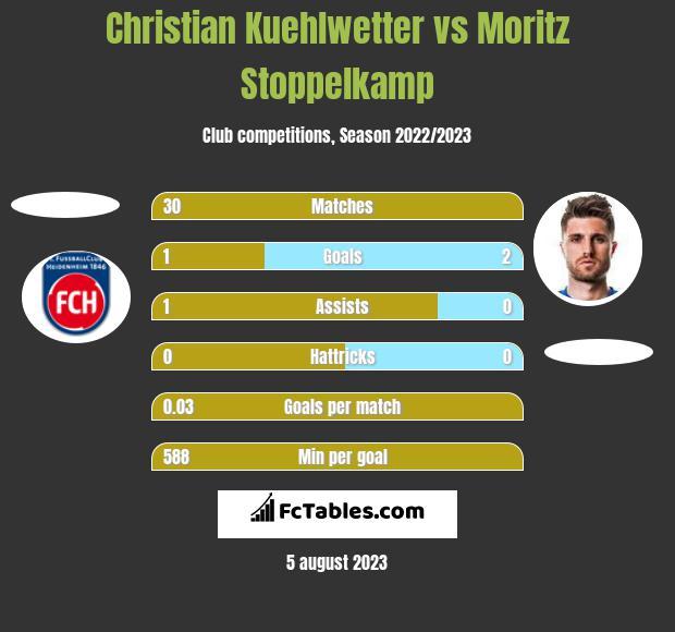 Christian Kuehlwetter vs Moritz Stoppelkamp h2h player stats
