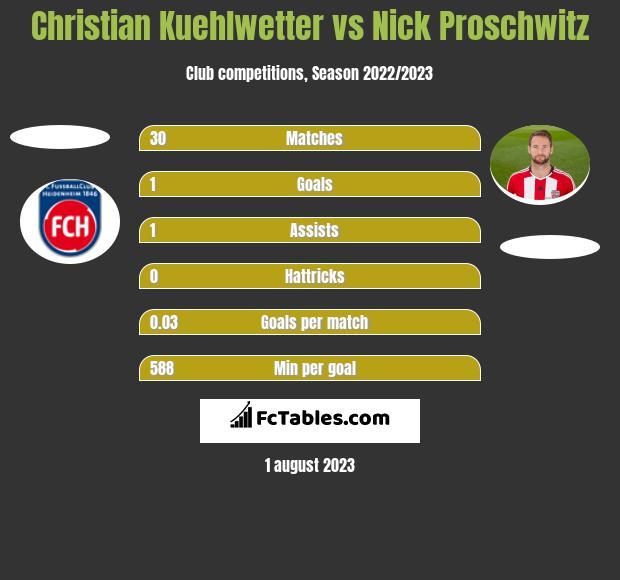 Christian Kuehlwetter vs Nick Proschwitz h2h player stats