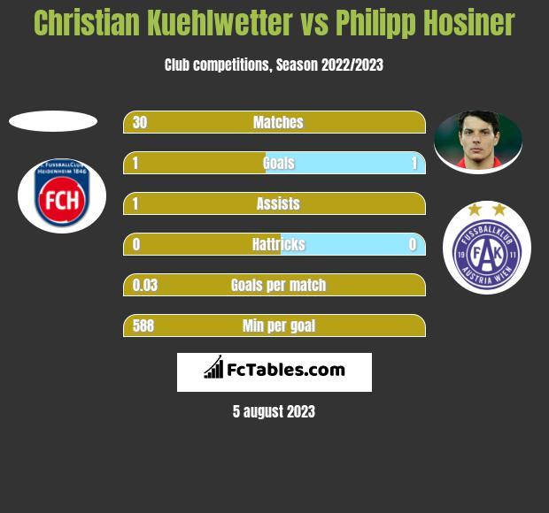 Christian Kuehlwetter vs Philipp Hosiner h2h player stats