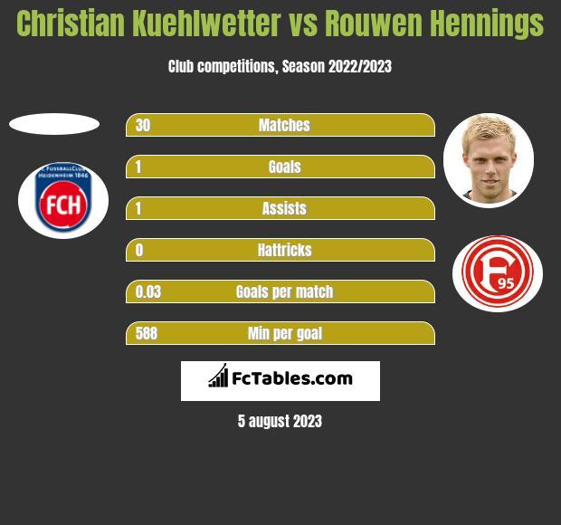 Christian Kuehlwetter vs Rouwen Hennings h2h player stats