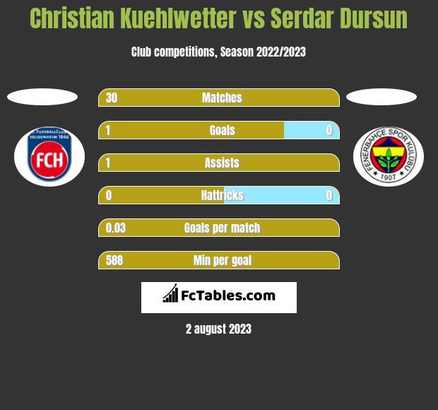 Christian Kuehlwetter vs Serdar Dursun h2h player stats