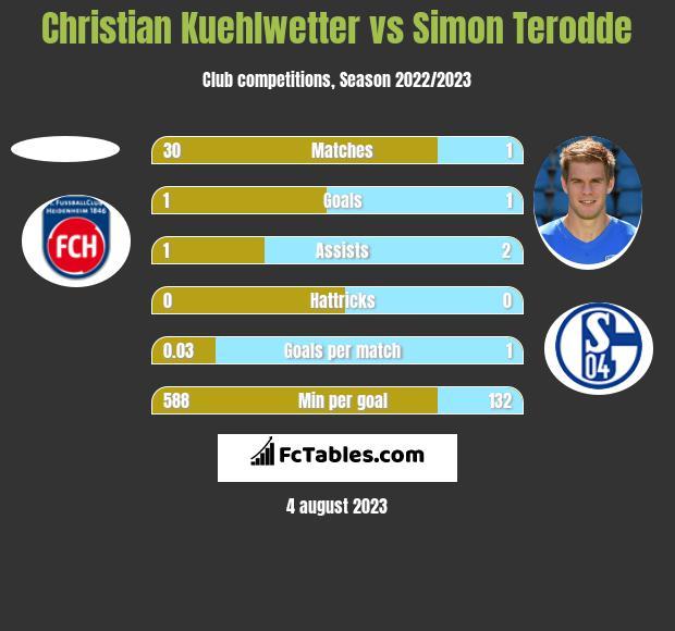 Christian Kuehlwetter vs Simon Terodde h2h player stats