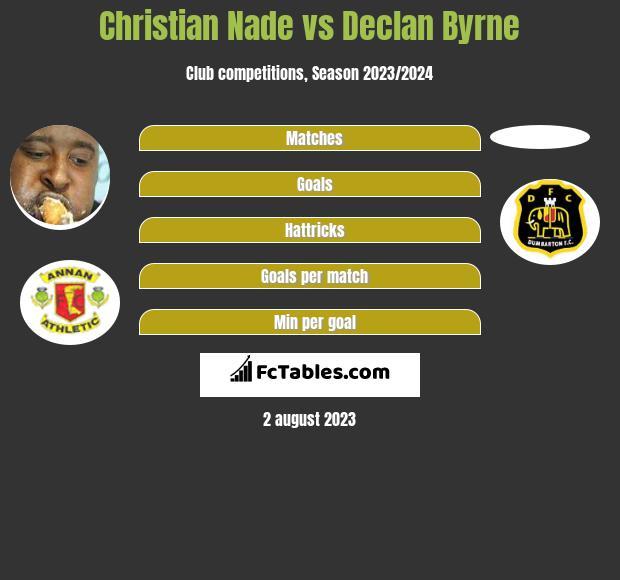 Christian Nade vs Declan Byrne infographic