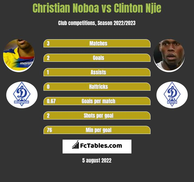 Christian Noboa vs Clinton Njie h2h player stats
