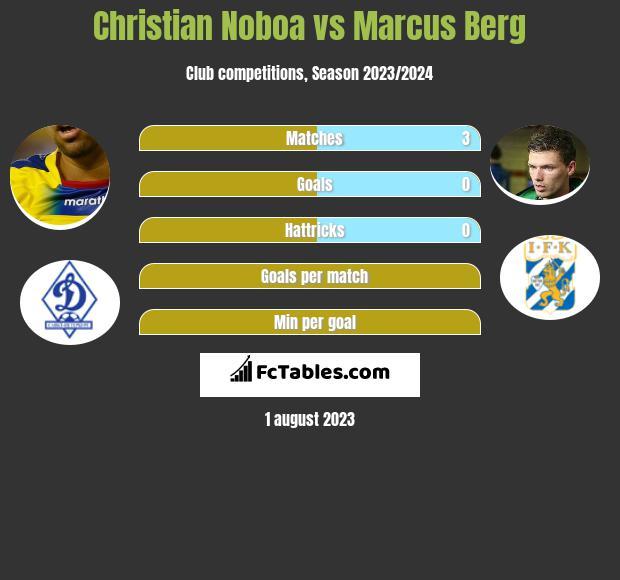 Christian Noboa vs Marcus Berg infographic