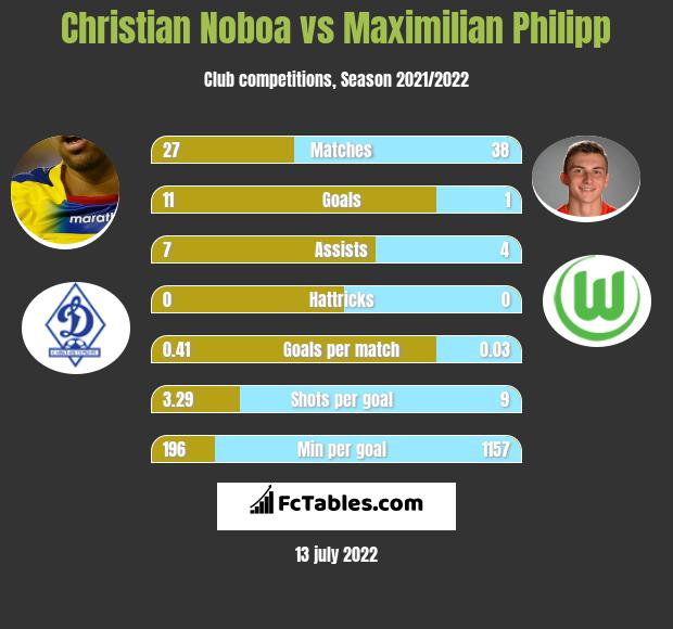 Christian Noboa vs Maximilian Philipp infographic