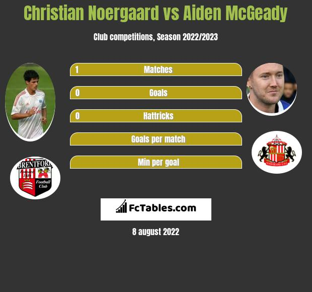 Christian Noergaard vs Aiden McGeady infographic