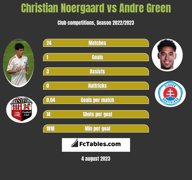 Christian Noergaard vs Andre Green infographic