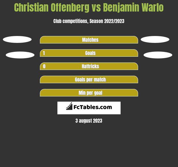 Christian Offenberg vs Benjamin Warlo h2h player stats