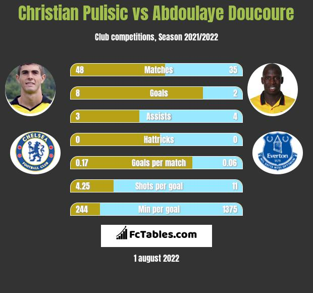 Christian Pulisic vs Abdoulaye Doucoure infographic