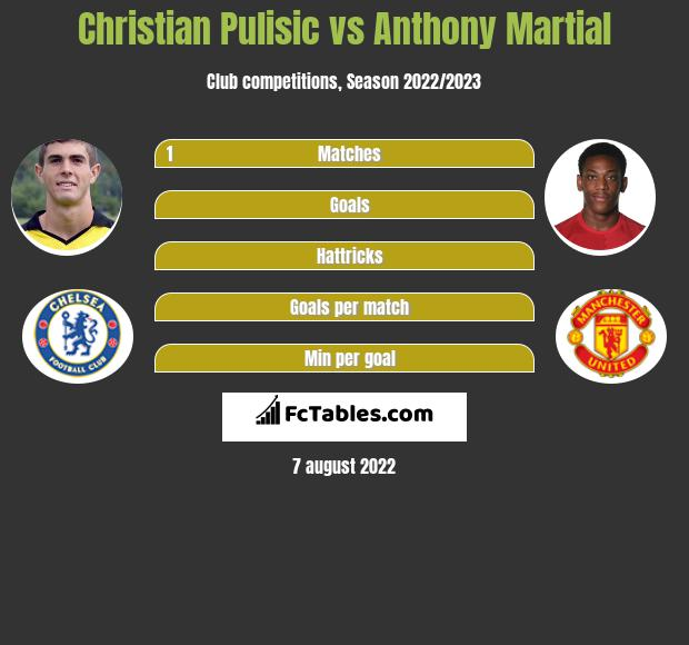 Christian Pulisic vs Anthony Martial infographic