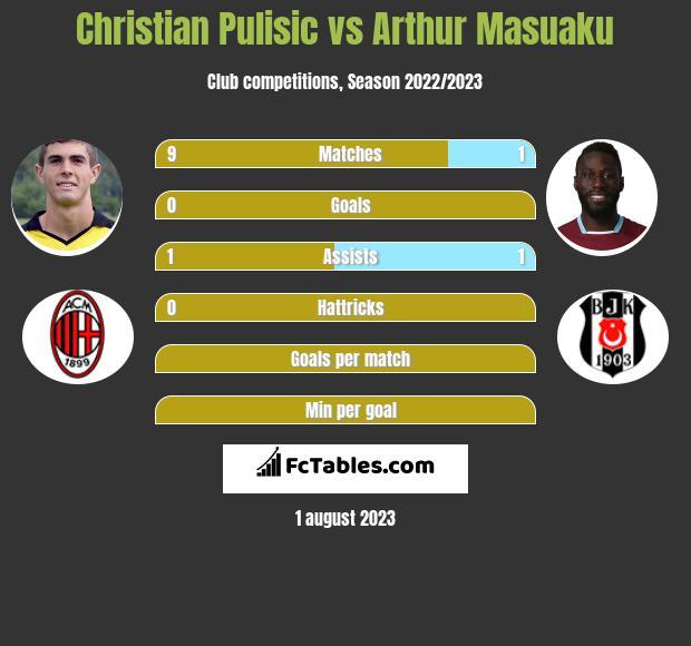 Christian Pulisic vs Arthur Masuaku infographic