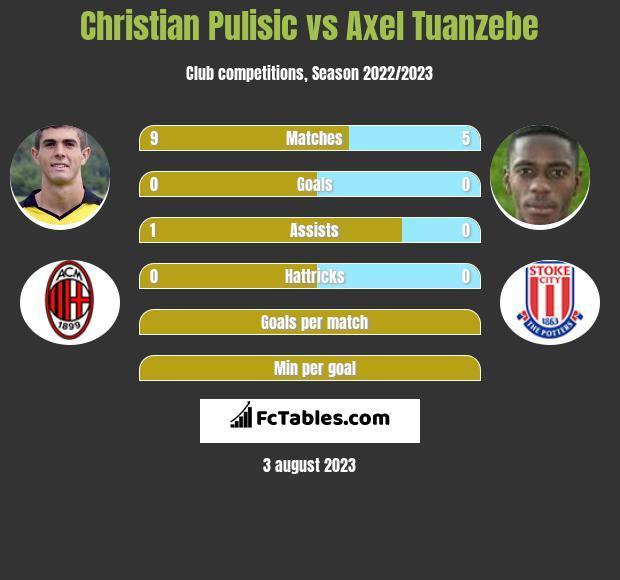 Christian Pulisic vs Axel Tuanzebe infographic