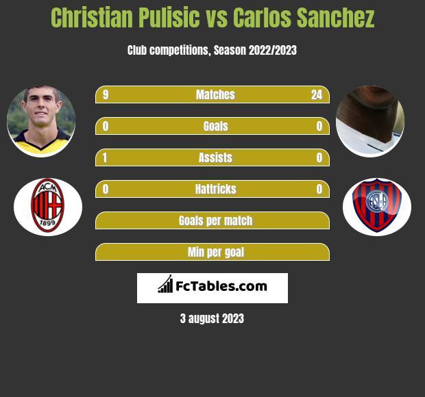 Christian Pulisic vs Carlos Sanchez infographic