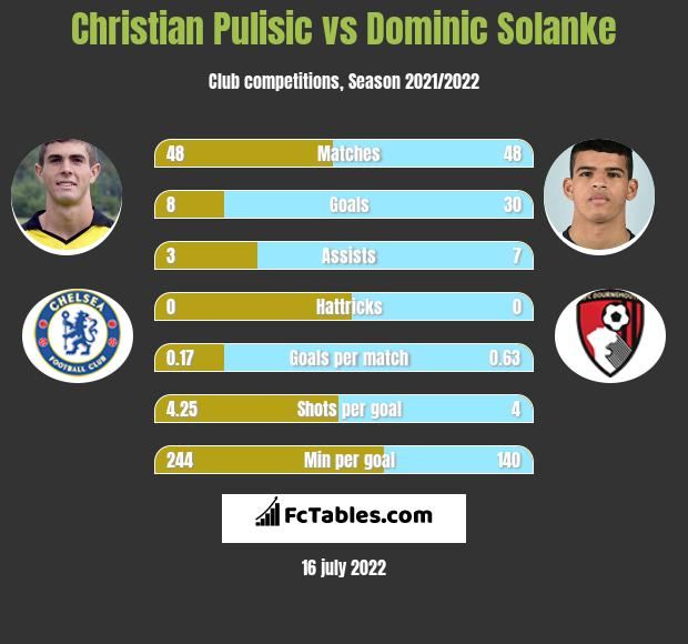 Christian Pulisic vs Dominic Solanke h2h player stats