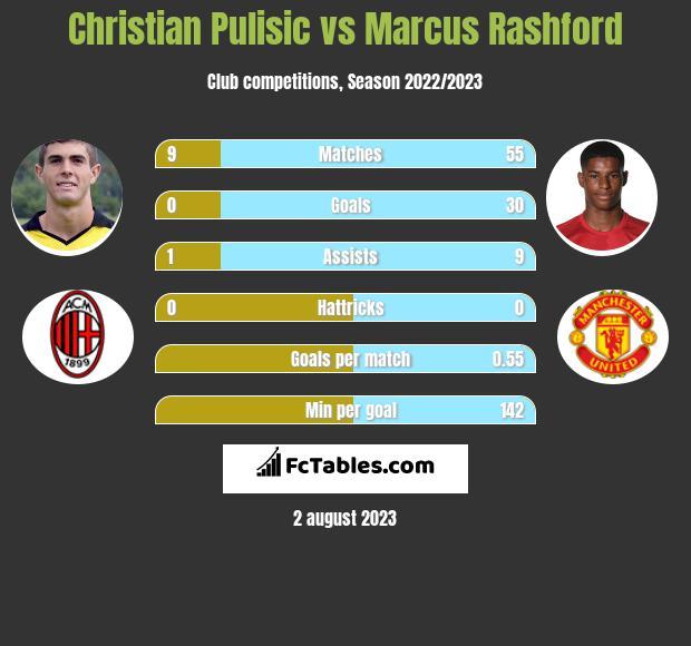 Christian Pulisic vs Marcus Rashford infographic
