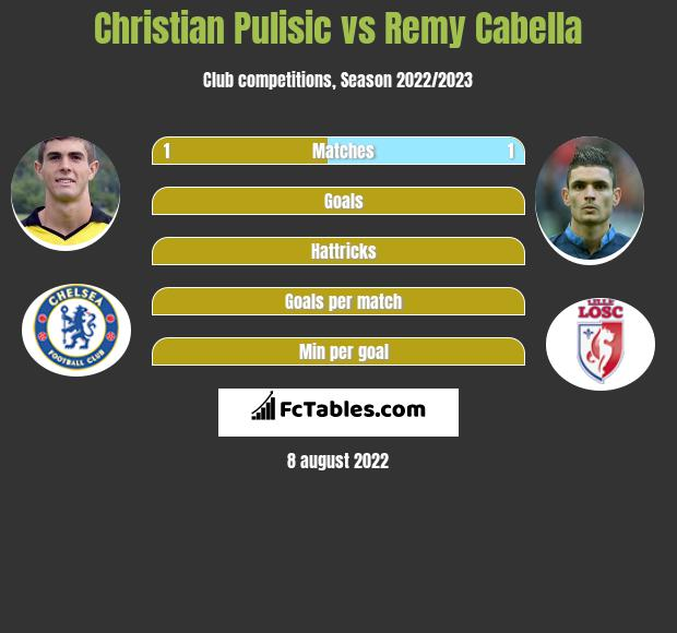 Christian Pulisic vs Remy Cabella infographic