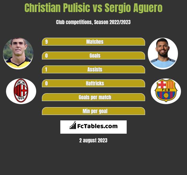 Christian Pulisic vs Sergio Aguero infographic