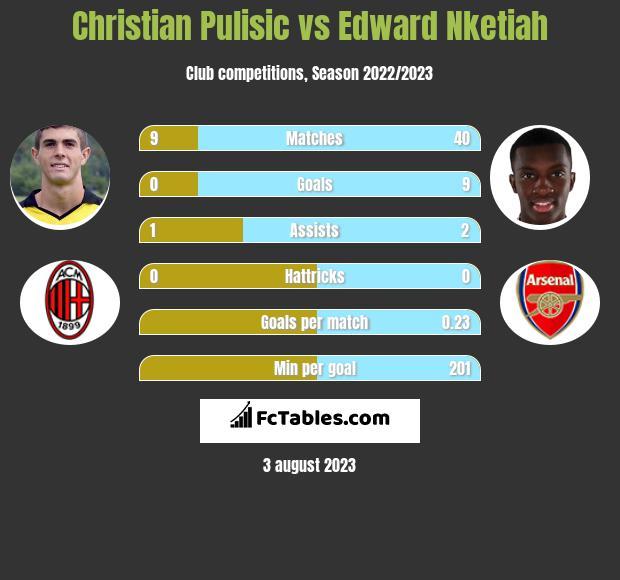 Christian Pulisic vs Edward Nketiah h2h player stats