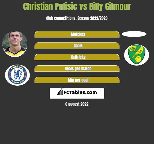 Christian Pulisic vs Billy Gilmour infographic