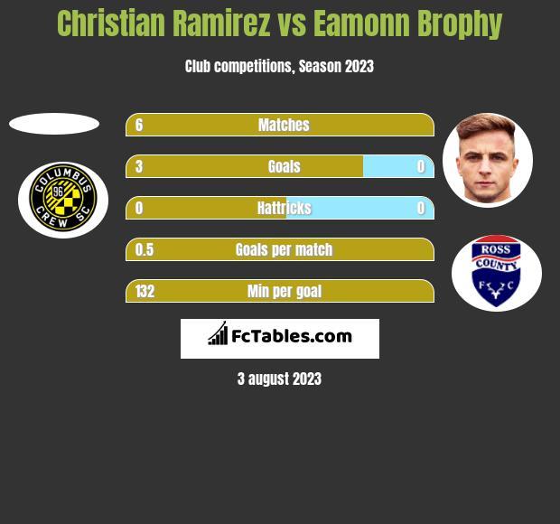 Christian Ramirez vs Eamonn Brophy h2h player stats