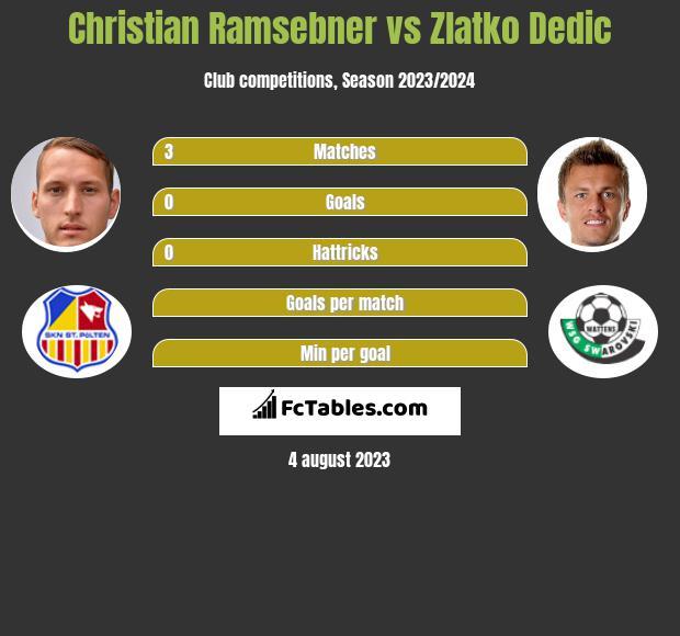 Christian Ramsebner vs Zlatko Dedic infographic