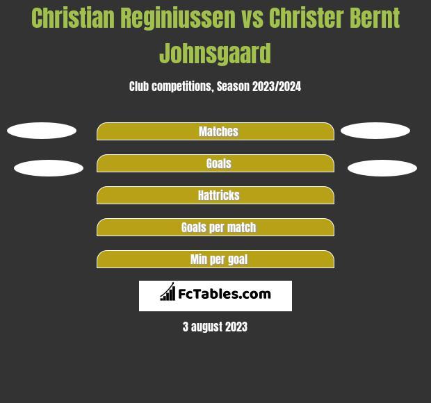 Christian Reginiussen vs Christer Bernt Johnsgaard h2h player stats